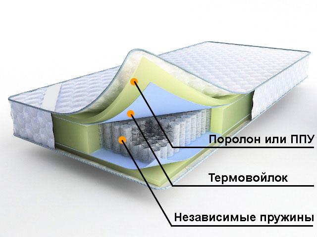 Схема ортопедического матраса